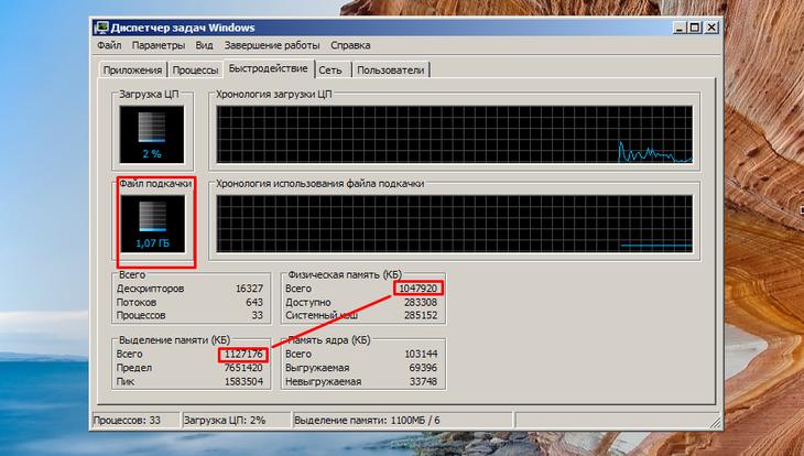 Рис. 6. Сравнение соотношения размеров физической памяти и файла подкачки.