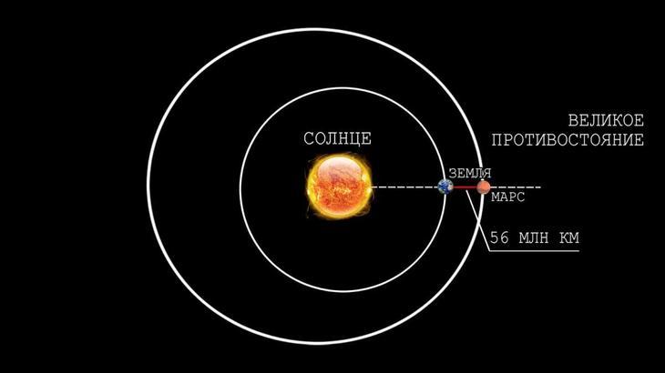 Минимальное расстояние между двумя планетами наблюдается в моменты Великих противостояний / © blogspot.com