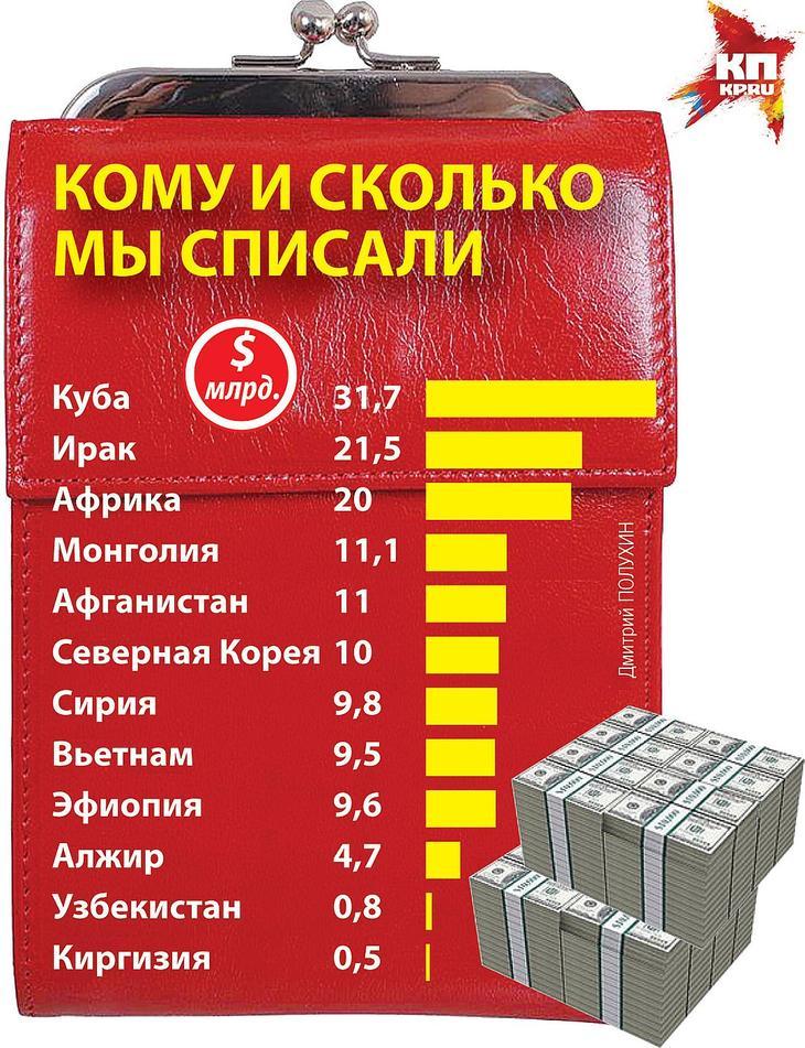 Долг кубы перед россией