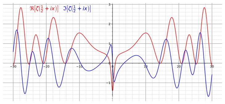 Действительная (красная) и мнимая (синяя) компоненты дзета-функции / ©wikipedia