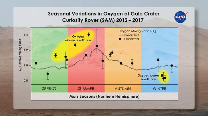 Хорошо видно, что выбросы кислорода связаны с ростом температур на поверхности Марса. Абиогенные процессы, известные на сегодня, не должны показывать такой зависимости / ©Melissa Trainer/Dan Gallagher/NASA Goddard