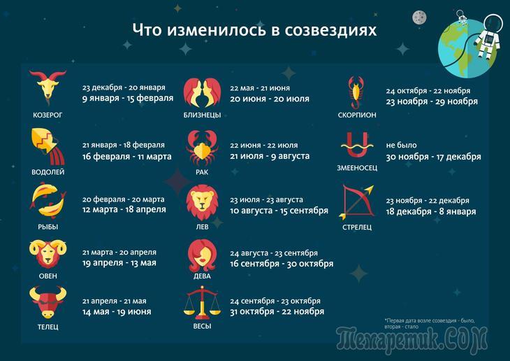 как изменились знак зодиака