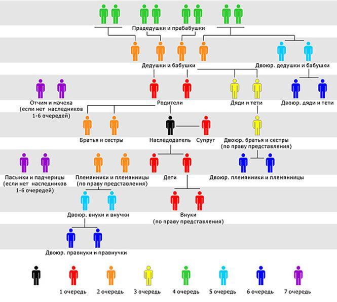 Кто имеет право на наследство: порядок вступления, сроки, документы, советы юристов