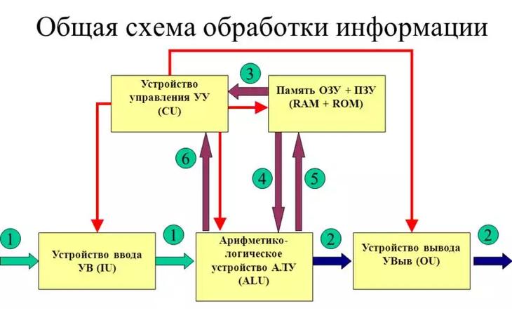 Рис. 2. Общая схема обработки данных вычислительной техникой.