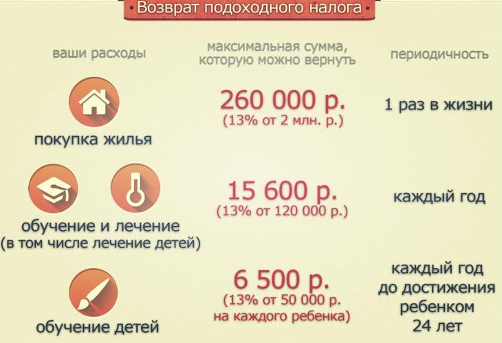 Размеры вычетов в России
