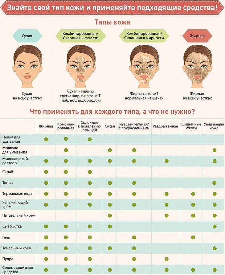 Как определить свой тип кожи и подобрать к ней косметические средства