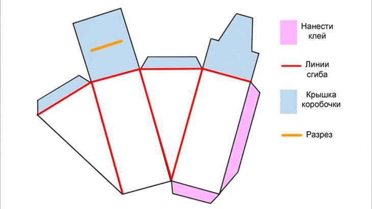 Как сделать коробку для подарка: пошаговая инструкция