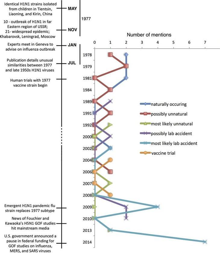 Изменения популярности различных версий о происхождении «русского гриппа»